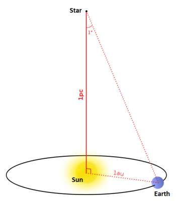 parsec calculation